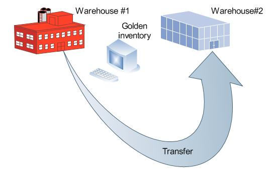 Item transfer with POS between warehouses